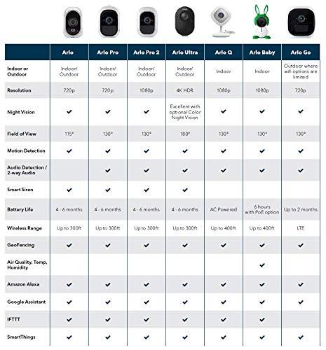 Arlo VMC3040-100PES Telecamera di Sicurezza Wi-Fi, Alimentata Via Cavo, Presa Elettrica, per Registrazioni 24/7, Visione Notturna, Funziona con Alexa e Google Wi-Fi