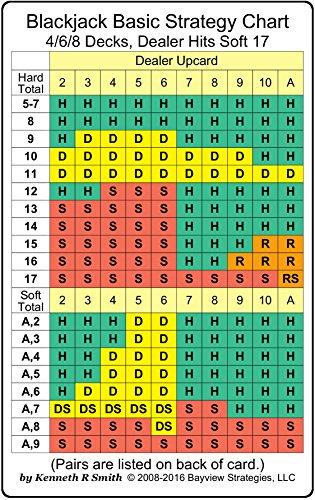 Blackjack Basic Strategy Chart: 4/6/8 Decks, Dealer Hits Soft 17