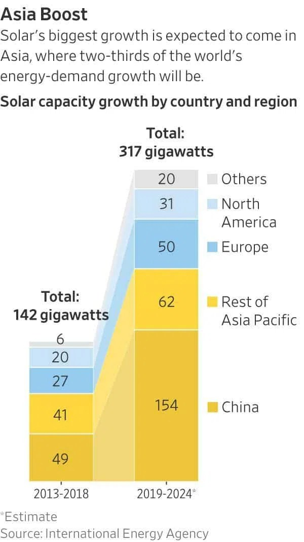 Solar capacity growth by country and region.