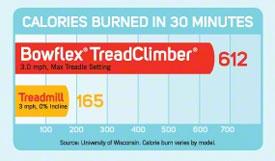 Bowflex TreadClimber Calories Burned