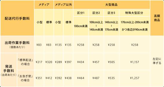 FBAマルチチャネルサービス料金体系