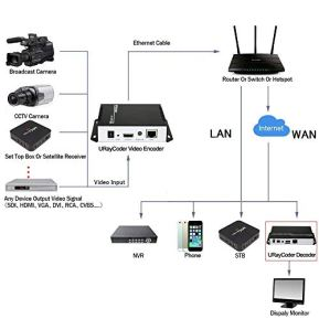 URayCoder-H264-Live-HDMI-Video-Encoder-Supports-RTSP-RTP-RTMP-HTTP-UDP-SRT-ONVIF-for-IPTV-Live-Stream-Broadcast-Supports-YouTube-Facebook-RTMPS-Wowza-Twitch-etc