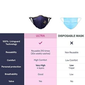Livinguard-ULTRA-Mask-4-layers-98-Filtration-Anti-Viral-Anti-bacterial-Non-toxic-Safe-Washable-Reusable-Cotton-Face-Mask