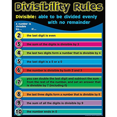 Really Good Stuff Divisibility Rules Poster