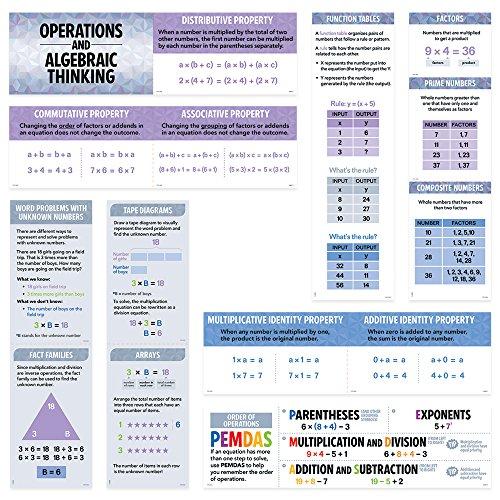 Creative Teaching Press Operations and Algebraic Thinking Mini Bulletin Board, Gr. 3-5 (6985)