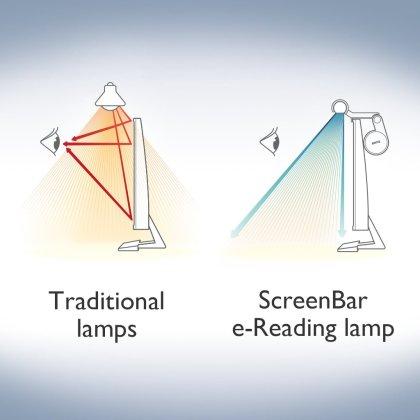 Darstellung des Strahlenganges der BenQ Screenbar Leuchte (Herstellerbild)