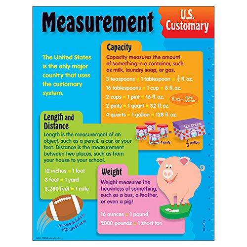 Trend Enterprises Measurement, U.S. Customary Learning Chart, 17