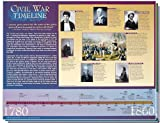 Knowledge Unlimited Inc. Civil War Timeline -Classroom Poster Set