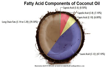 「fatty acid carbon numbering coconut oil」の画像検索結果