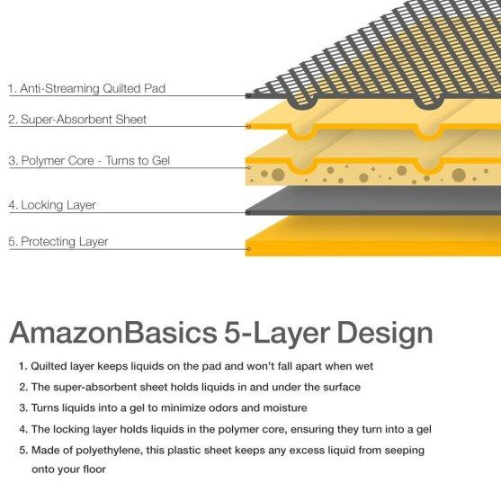 AmazonBasics Pet Training pad review