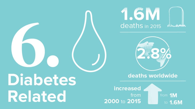 أخطر 10 أمراض 6. مرض السكري: