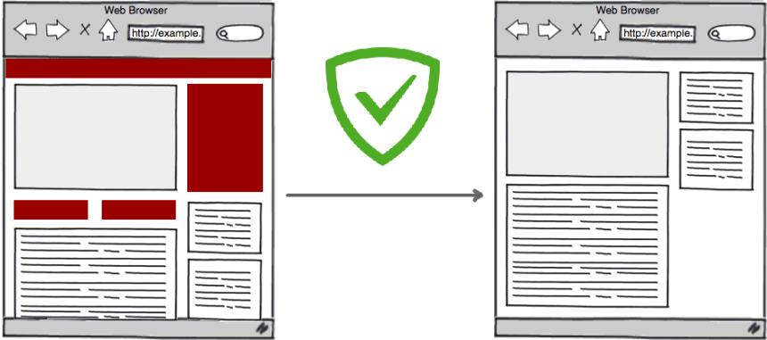 Adguard: Page code filtering