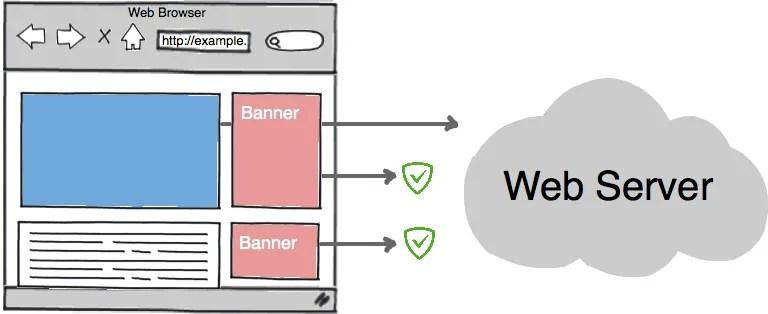 Adguard: Blocking of queries