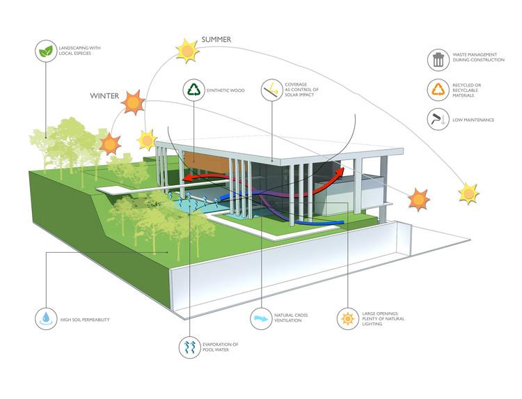 Casa Botucatu  FGMF Arquitetos | Plataforma Arquitectura
