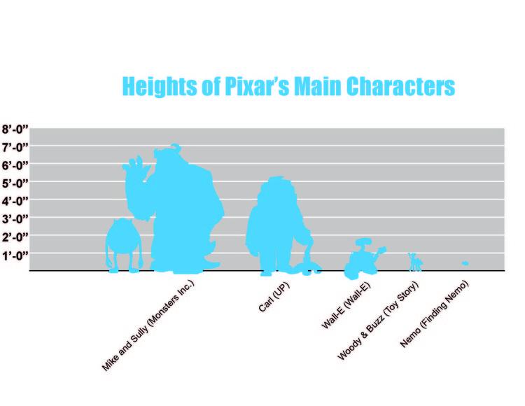 Os parsonagens da Pixar têm diferentes tamanhos, formas e habilidades, adequadno-se aos diversos ambientes criados nos filmes. Cortesia de Anastasia Sekalias e Kathryn H. Anthony