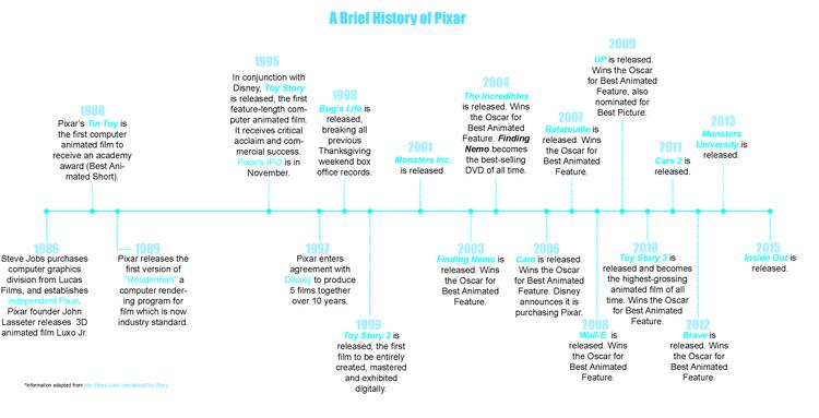 Timeline da história da Pixar. Cortesia de Anastasia Sekalias e Kathryn H. Anthony