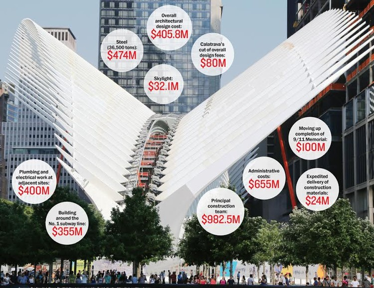 Breaking Down the Cost of Calatrava's World Trade Center Oculus, via The Real Deal