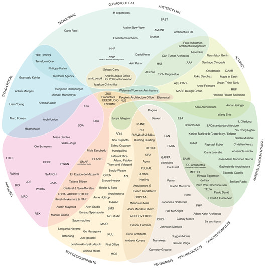 "Research such as <a href='http://www.archdaily.com/801641/architectures-political-compass-a-taxonomy-of-emerging-architecture-in-one-diagram'>Alejandro Zaera-Polo and Guillermo Fernandez-Abascal's ""taxonomy"" of contemporary emerging practices</a> is an example of Christopher Frayling's definition of research ""in."" In Till's model, this could be categorized as research into architectural processes. Image © Alejandro Zaera-Polo & Guillermo Fernandez Abascal"