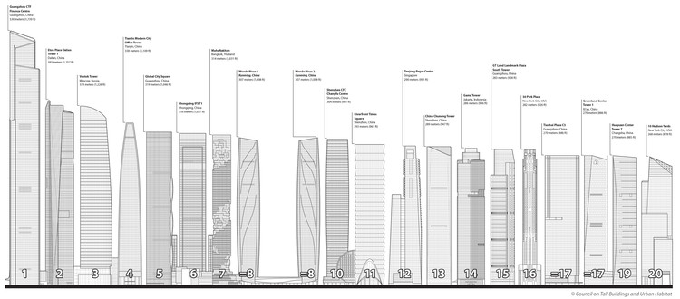 via Council on Tall Buildings and Urban Habitat