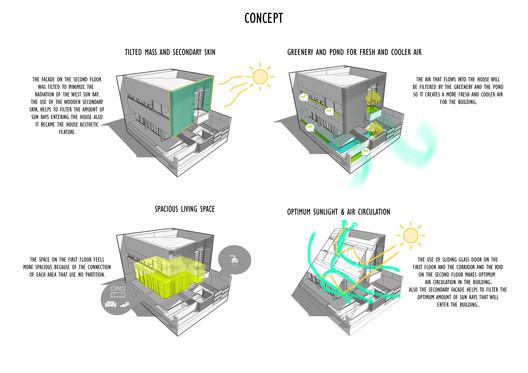 Concept Diagrams