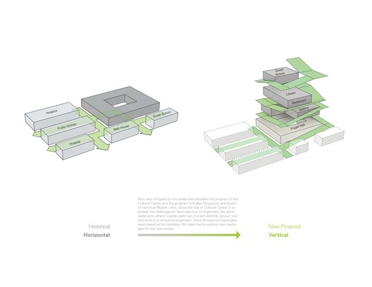 Courtesy of Büro Koray Duman Architects