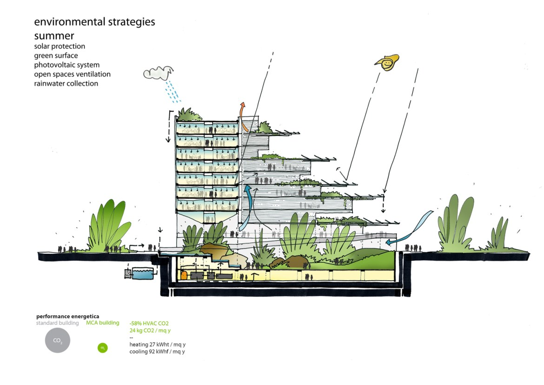 Edificio ecológico y energético sino-italiano,Diagrama de veranp