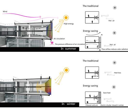 Energy Analysis. Image Courtesy of ZOE ARCHITECTURE