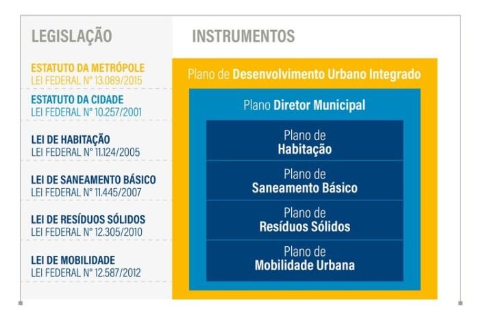 Gráfico mostra as diferentes escalas e como deve ser a compatibilização entre os diferentes instrumentos de planejamento urbano. Por exemplo, os Planos de Desenvolvimento Urbano Integrado devem se comunicar com os Planos Diretores dos diversos municípios da Região Metropolitana envolvida, assim como os planos setoriais de cada município devem ser compatíveis com seus Planos Diretores.. Image Cortesia de WRI Brasil