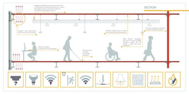 Intelligent Structural Panel. Image via WZMH via Canadian Architect