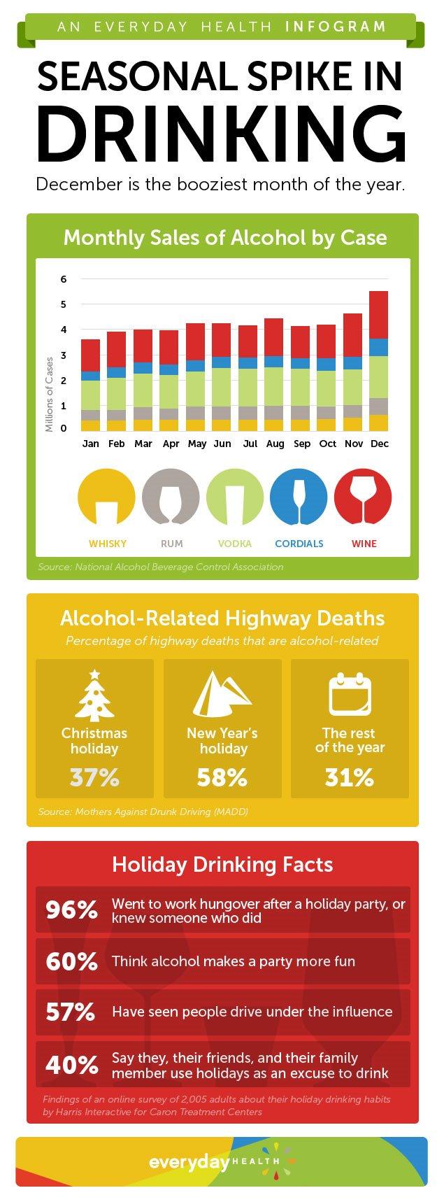 december-drinking-spike