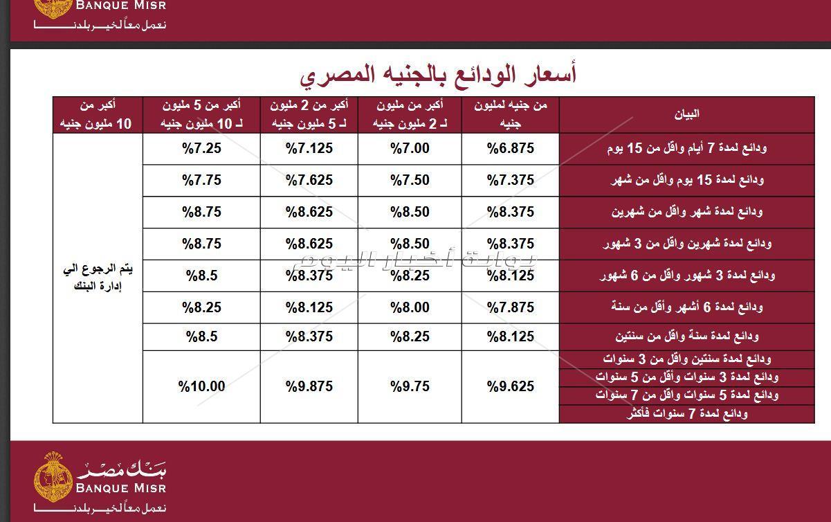 تعرف على أسعار الفائدة الجديدة في بنك مصر بوابة أخبار اليوم