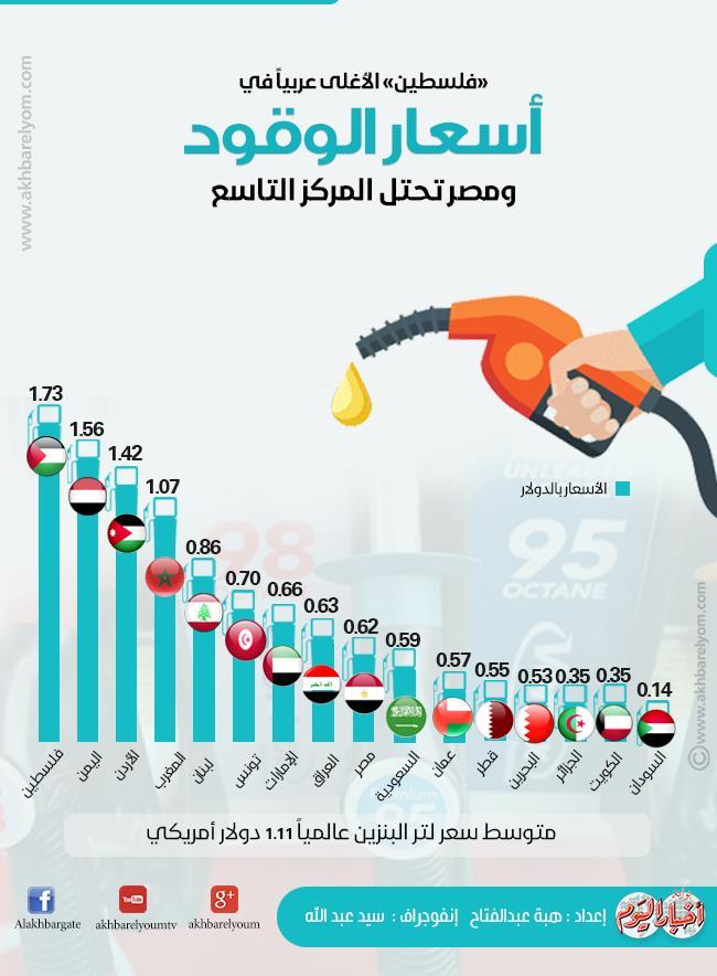 إنفوجراف فلسطين الأغلى عربيا في أسعار الوقود ومصر تحتل المركز
