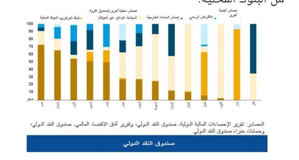 تمويلات البنوك المحلية بدول الشرق الأوسط