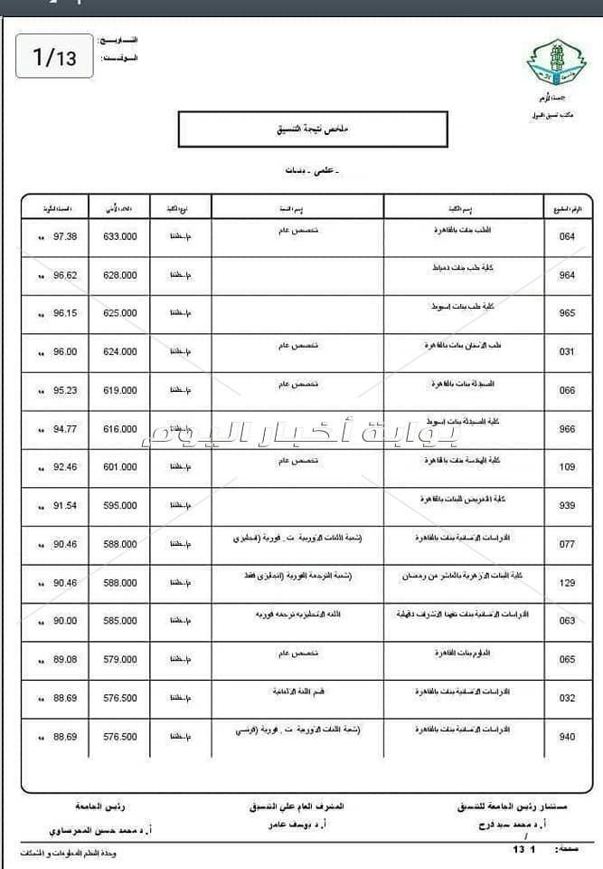 بالصور تعرف على تنسيق كليات جامعة الأزهر بوابة أخبار اليوم