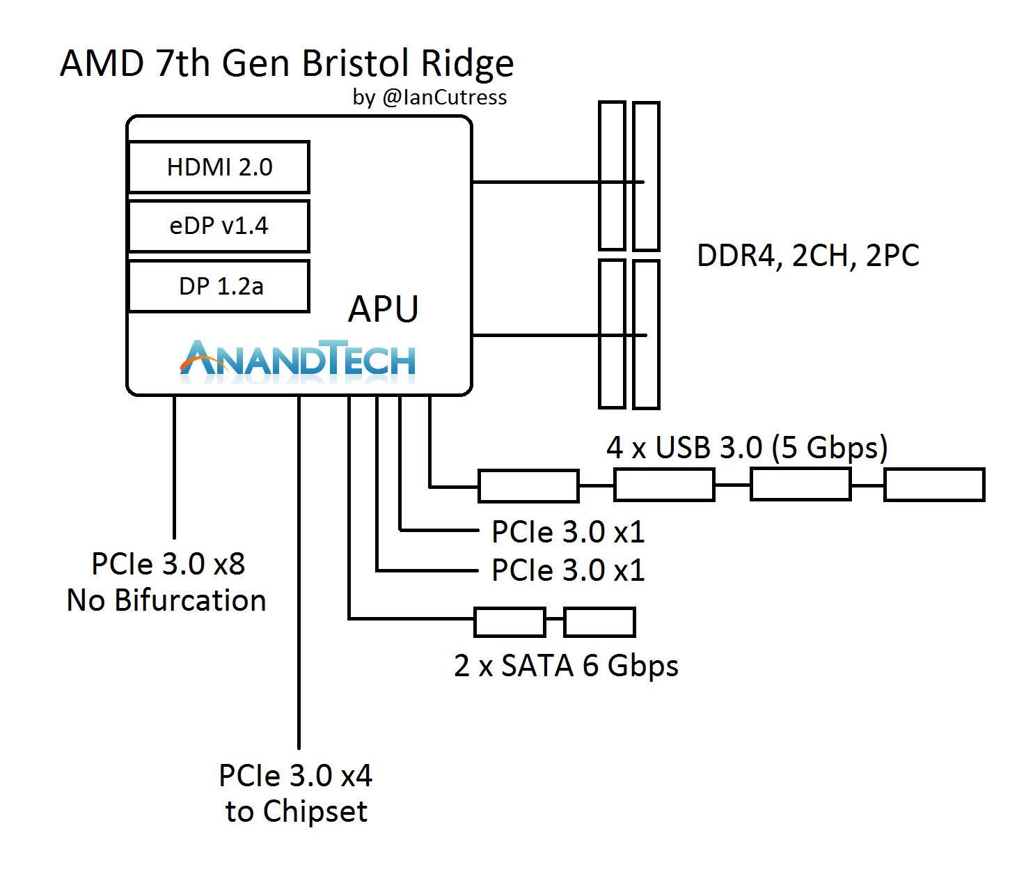 Windows 8 Block Diagram - Wiring Diagram Article on