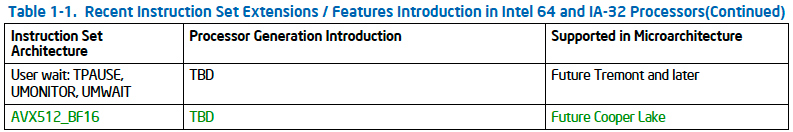 bfloat16 for Cooper Lake Xeon Scalable Only? - TechInfa com