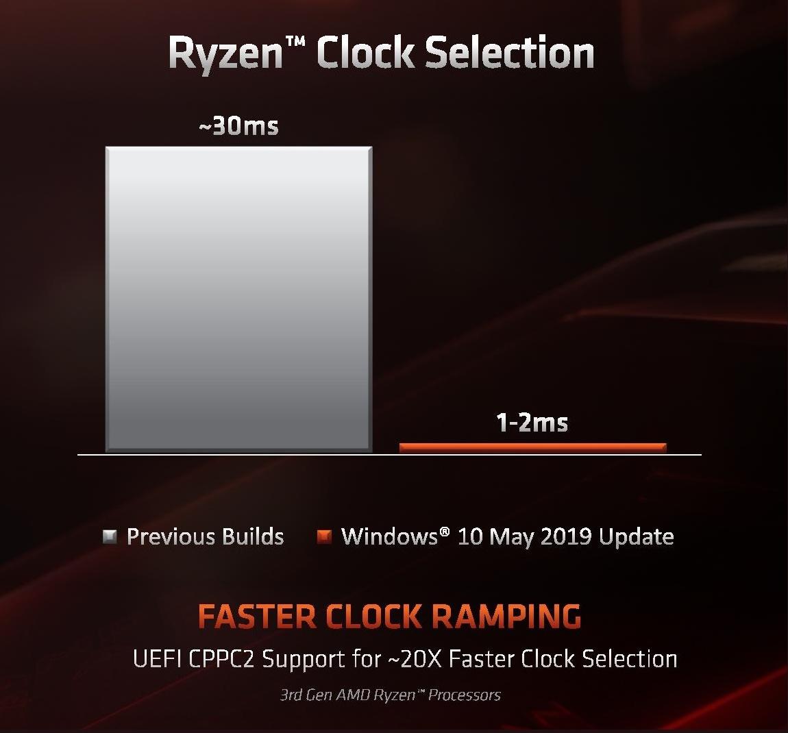 AMD Zen 2 Microarchitecture Analysis: Ryzen 3000 and EPYC