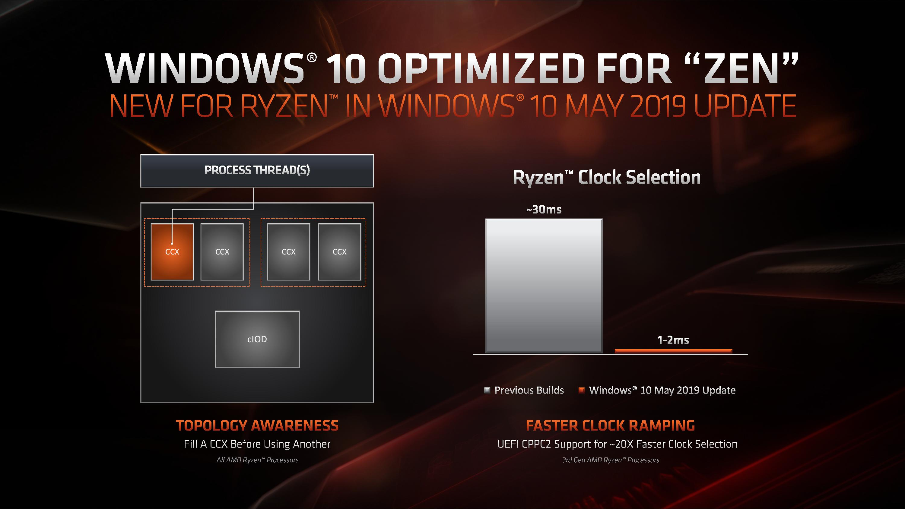 AMD Zen 2 Microarchitecture Analysis: Ryzen 3000 and EPYC