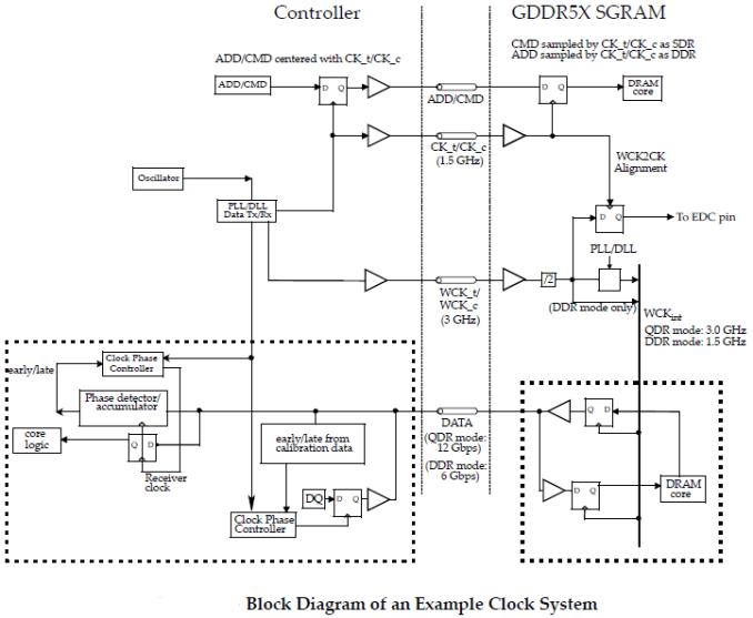 GDDR5X blok diyagramı
