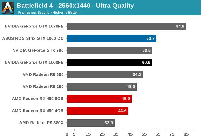 Battlefield 4 The GeForce GTX 1060 Founders Edition