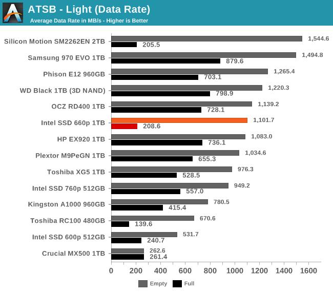 ATSB - Light (Data Rate)