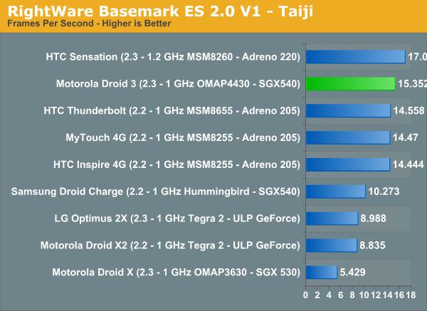 RightWare Basemark ES 2.0 V1 - Taiji