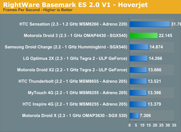 RightWare Basemark ES 2.0 V1 - Hoverjet