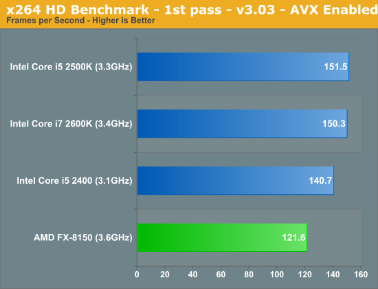 x264 HD Benchmark—1st pass—v3.03—AVX Enabled
