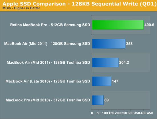 Apple SSD Comparison - 128KB Sequential Write (QD1)