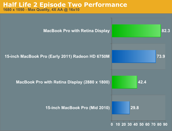 Half Life 2 Episode Two Performance