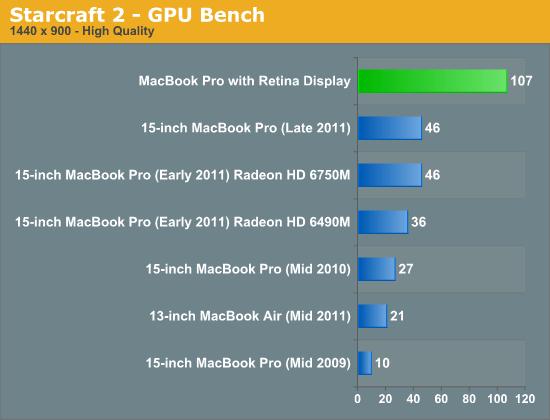 Starcraft 2 - GPU Bench