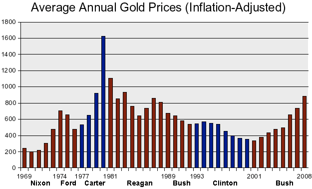 20081106_gold_price_chart.png