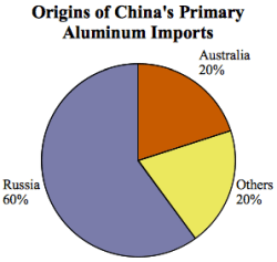 oct 13 china imports