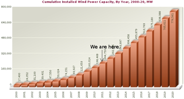 Global Installed Wind Capacity 2000-2020